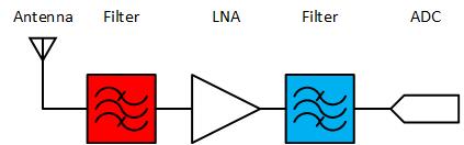 Direct Sampling Receiver